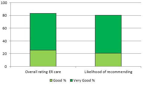 ER satisfaction chart