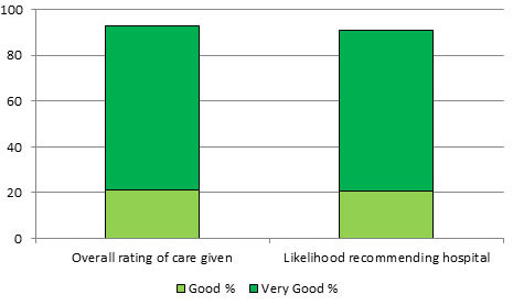 inpatient satisfaction ratings chart