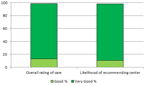 outpatient surgery satisfaction chart