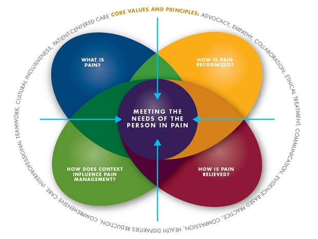 mental health interprofessional working Collaborative care involves providers from different specialties working together to provide  mental health initiative (ccmhi  in interprofessional health teams.