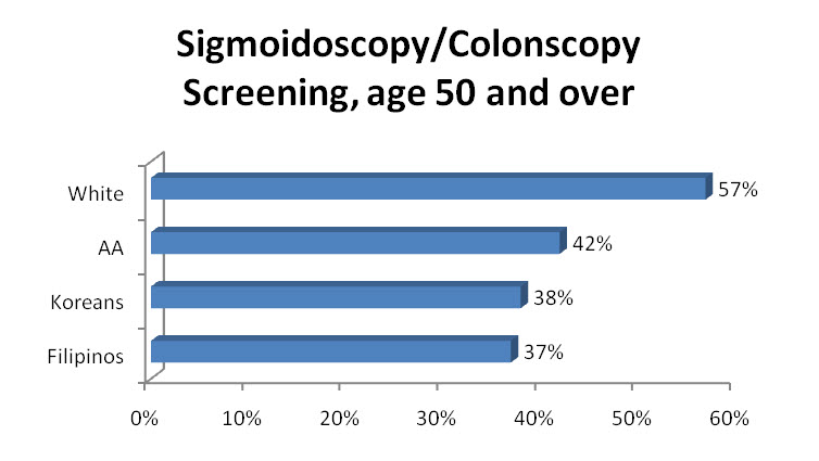 sigmoidoscopy
