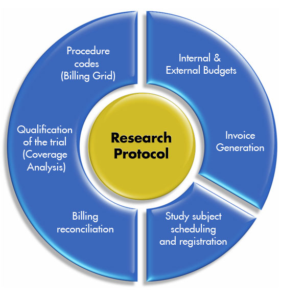 Research Protocol graphic