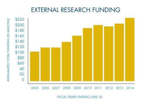 External Research Funding © 2013 UC Regents