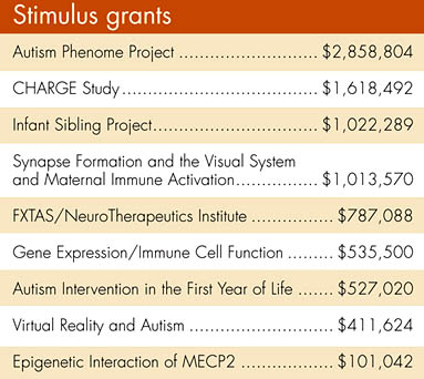 MIND Institute stimulus grants © UC Regents