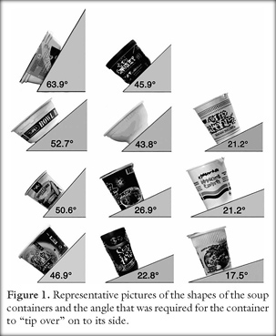Diagram of soup cup spillage ©