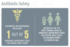 Antibiotics cause 1 out of 5 emergency department visits for adverse drug events