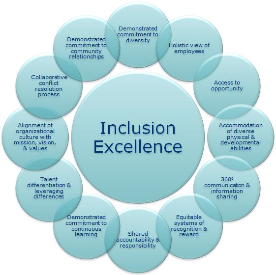 Essay: Diversity and inclusion - Essay UK Free Essay Database