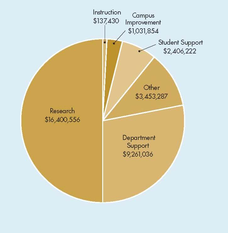 Philanthropic support of UC Davis Health System pie chart