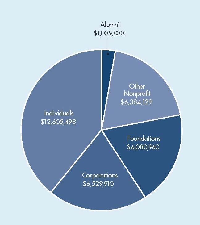 Source of philanthropic funds pie chart