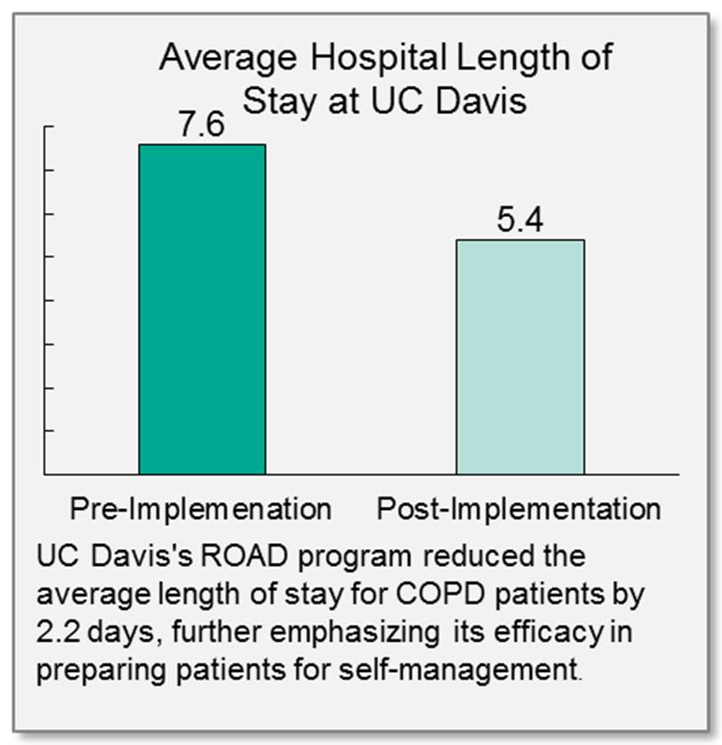 COPD Patient Average Length of Stay at UC Davis