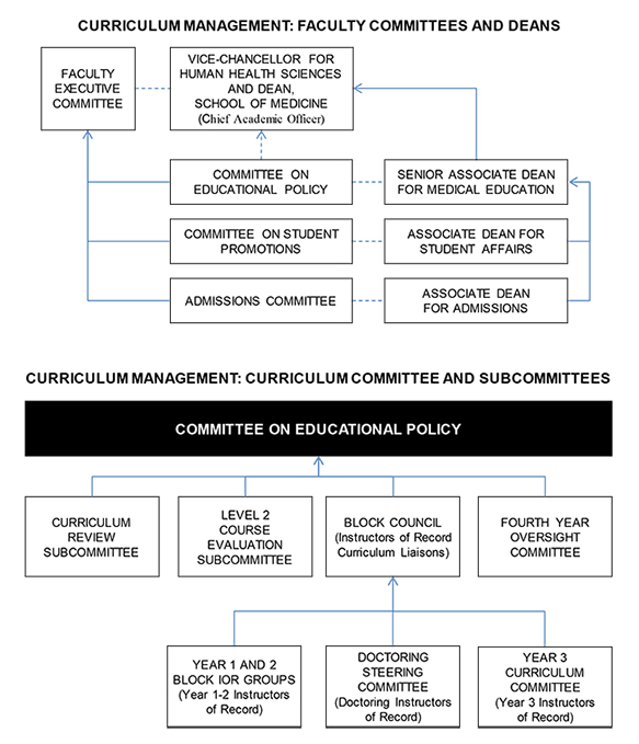Curriculum Management: Faculty Committees and Deans