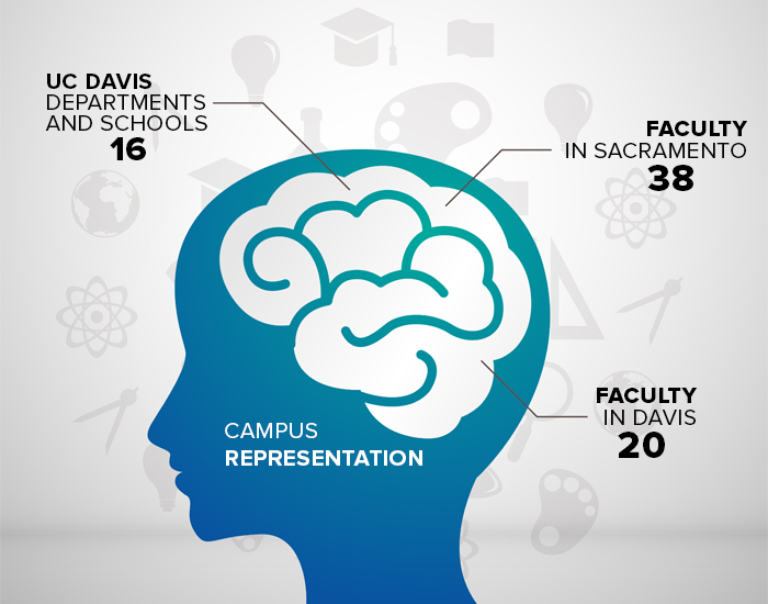 Campus Representation: 37 Faculty in Sacramento, 20 in Davis, 16 Schools and Departments