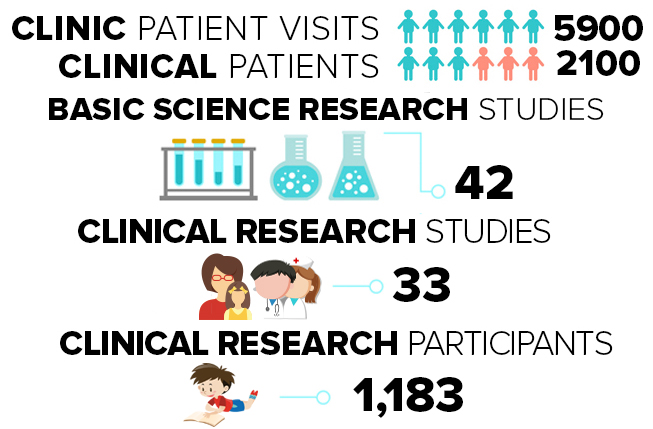 Patient Care and clinical research