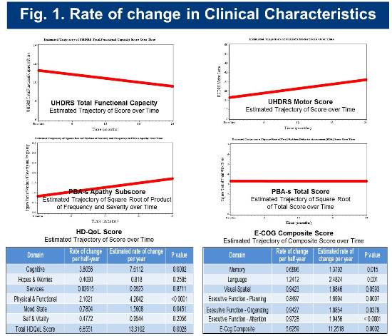 PRE-CELL selected clinical measure rate of change