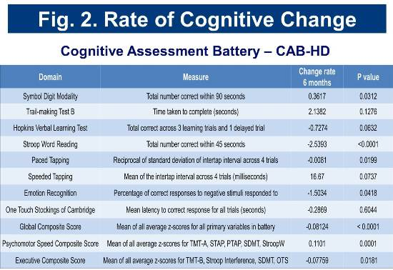 PRE-CELL cognitive rates of change