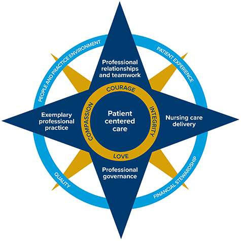 Patient Centered Care - Practice Model