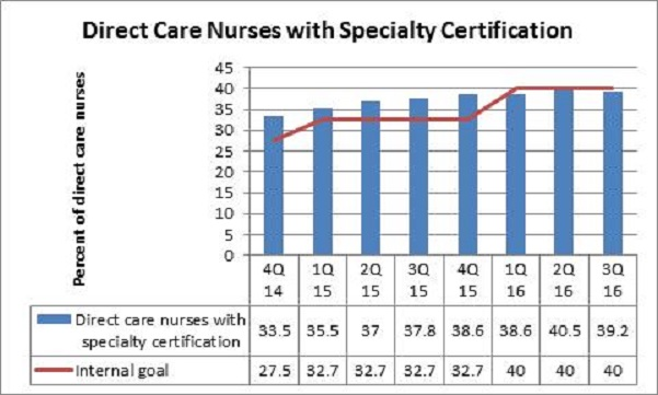 Specialty Certifications | UC Davis Nursing