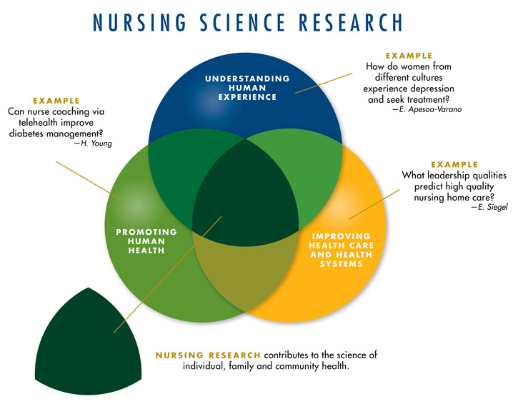 nursing research graphic