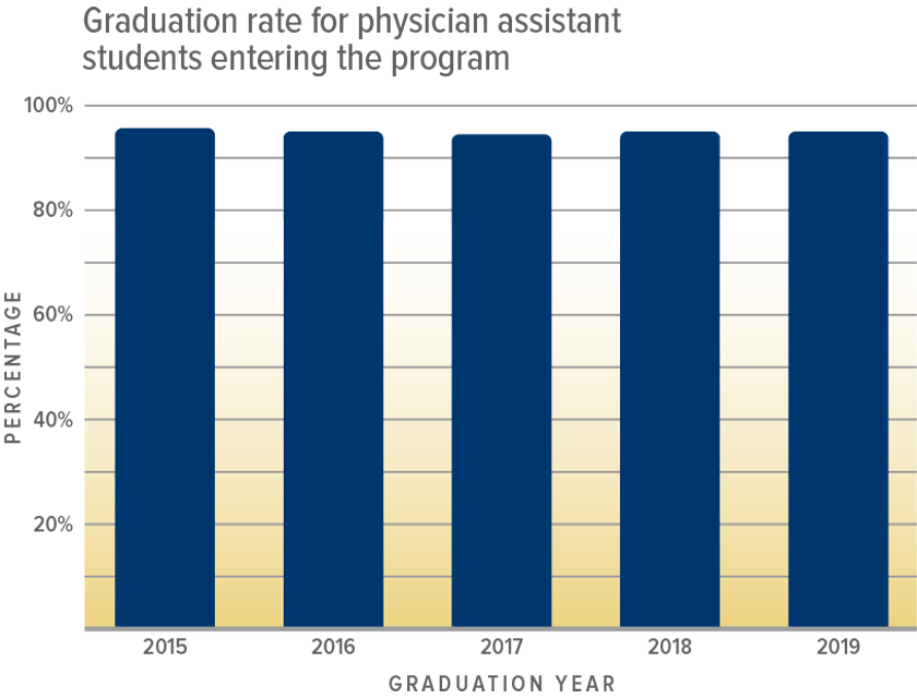 Graduation Rate for Physician Assistant Students Entering the program