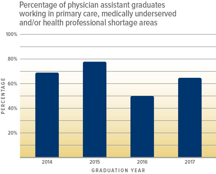 Percentage of PA assistant Graduates working in PRimary Care