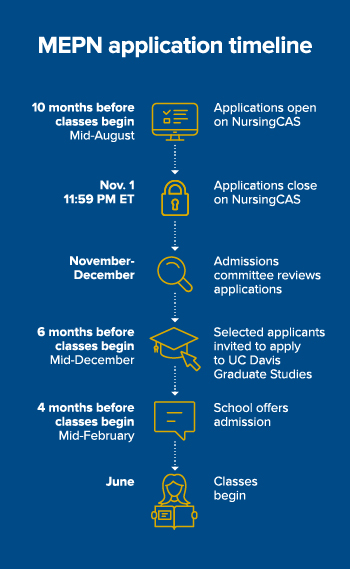 MEPN application timeline