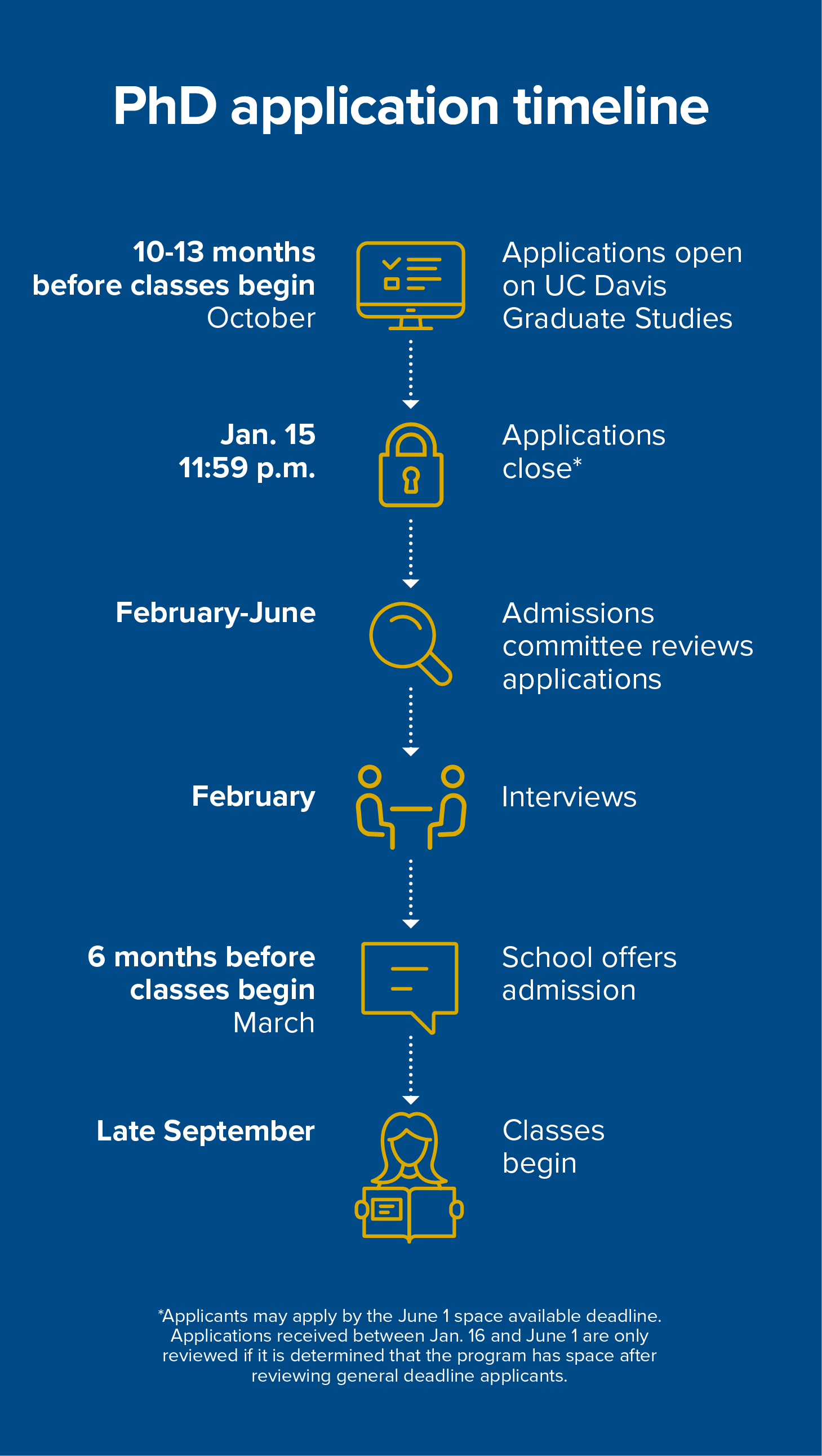 PhD application timeline
