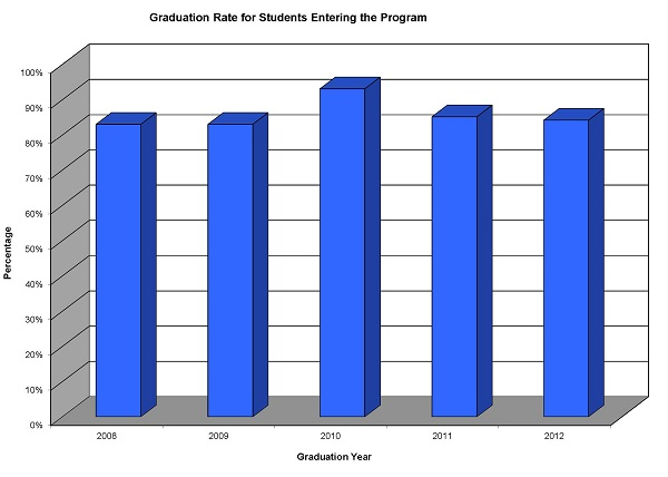 Graduation rate for students entering the program