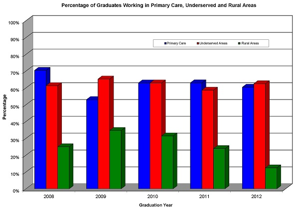 Percentages of graduates working in primary care, underserved areas & rural areas