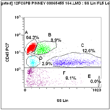 Flow cytometry image 1 (Click to enlarge)