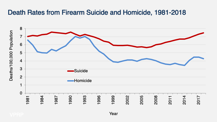 graph of rates of firearm homicide and suicide in the U.S. from 1980-2017
